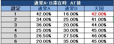 QP AB滞在 モード移行率