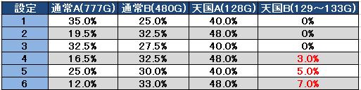 パチスロAKB48 モード移行率
