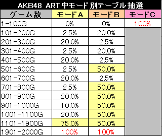 パチスロAKB48 ART中モード別ゲーム数抽選テーブル