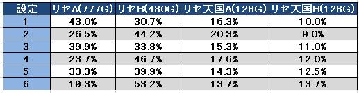 パチスロAKB48 サプライズリセット後モード移行率
