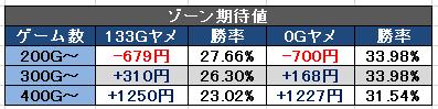 AKB48 ゾーン期待値