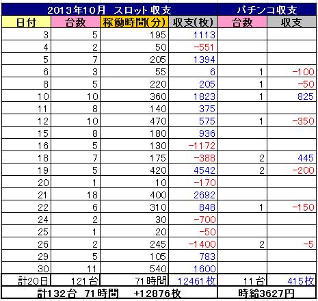 2013年10月 パチンコ&スロット収支