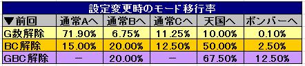 ボンバーパワフル2 設定変更時のモード移行率