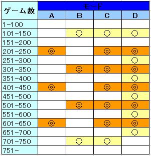エウレカセブン2 モード別ゾーン期待度