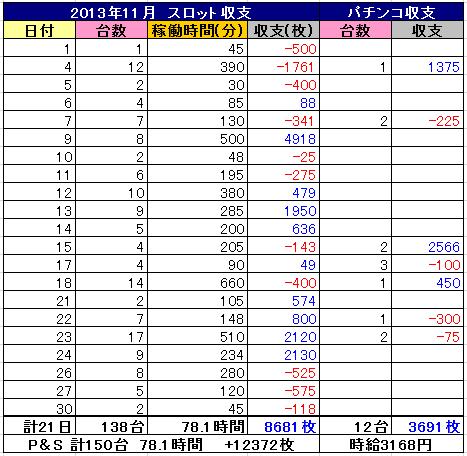 2013年11月 パチンコ&スロット収支