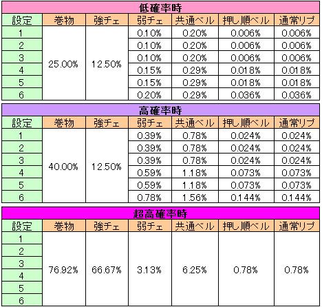 バジリスク3~絆~ 状態別BC当選率
