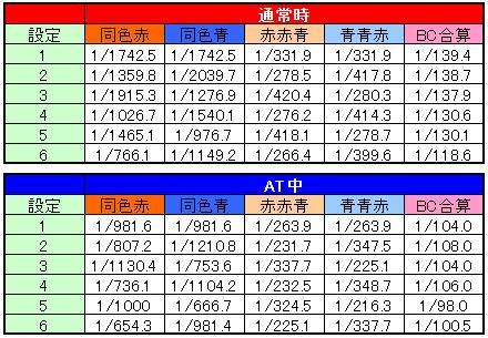 バジリスク3~絆~ 設定別ボーナス出現率
