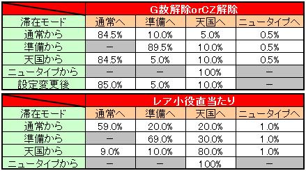 機動戦士ガンダム モード移行率