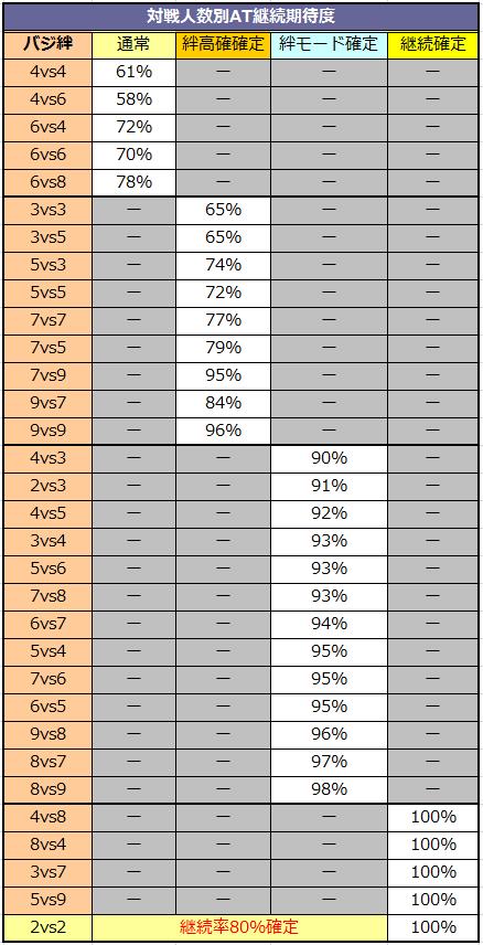 バジリスク3~絆~ 対戦人数別AT継続期待度