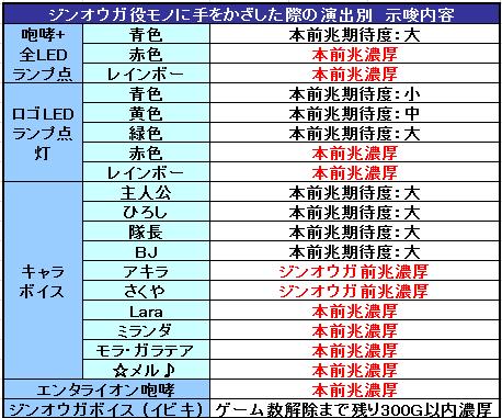 モンスターハンター月下雷鳴 ジンオウガ役モノ激アツ演出示唆