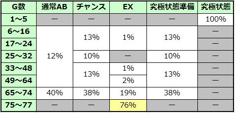 ハイサイ蝶特急ターボ 規定ゲーム数ゾーン振り分け