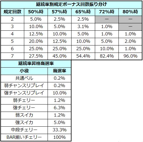 サムライチャンプルー3 継続率昇格抽選