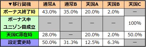 マクロスフロンティア2 モード移行率