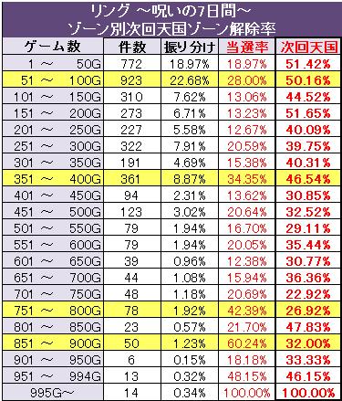 リング ゾーン別次回天国モード解除率