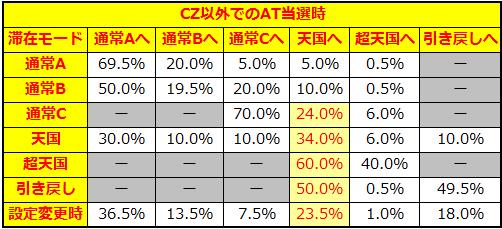 三国志 CZ以外でのAT当選時モード移行率